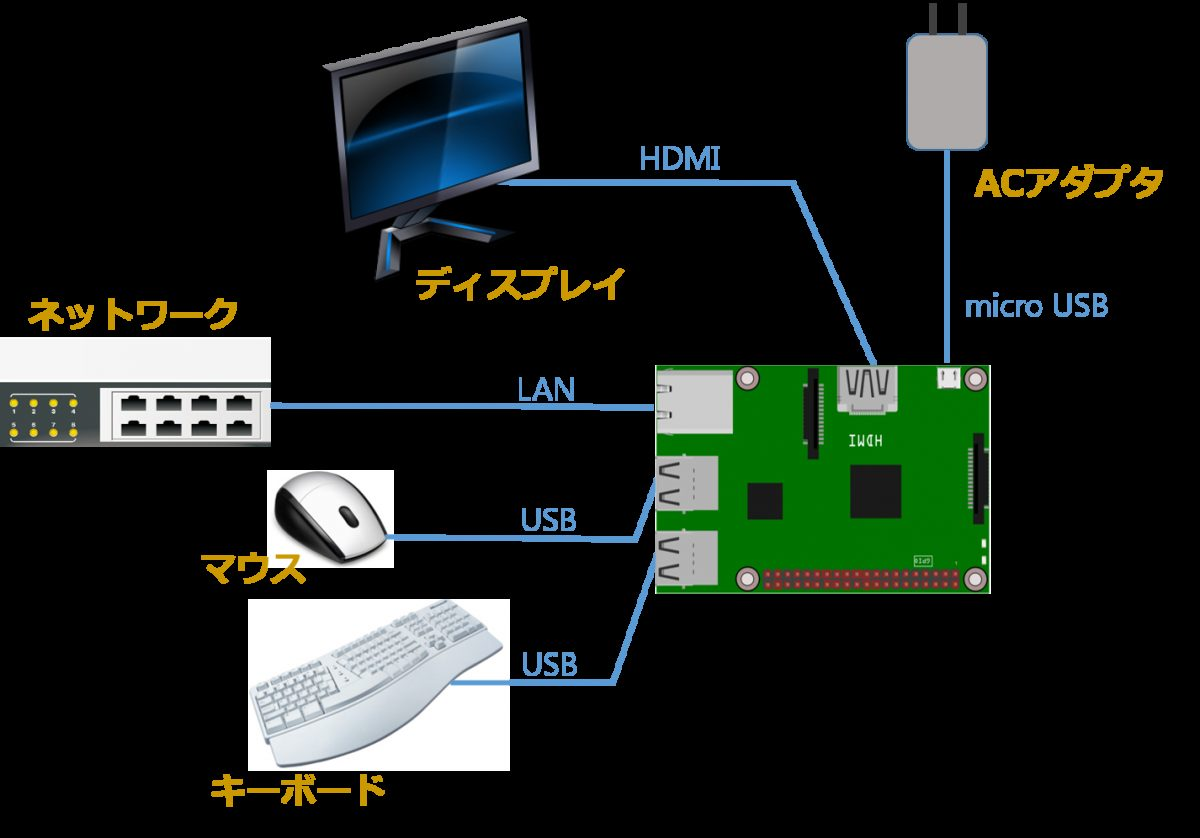 1. Raspberry Pi のセットアップ